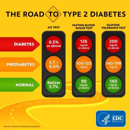 road-to-diabetes-1080